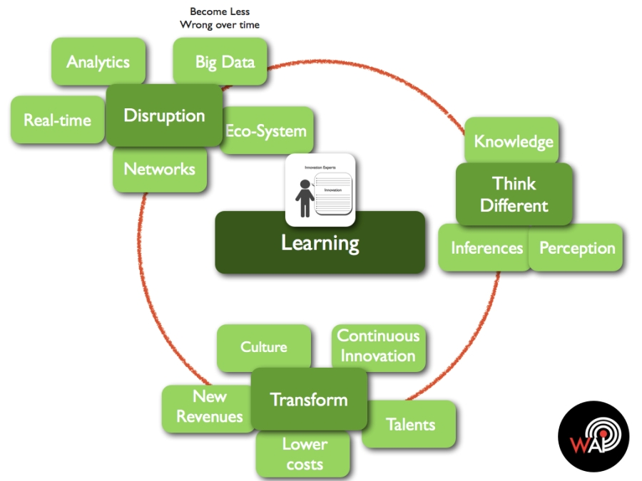 Tranformative Innovation Learning