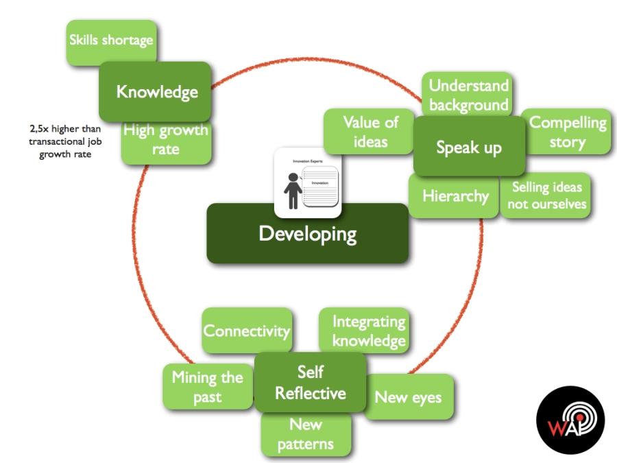 Transformative Innovation Developing