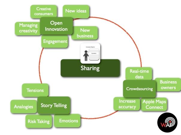 Transformative Innovation Sharing