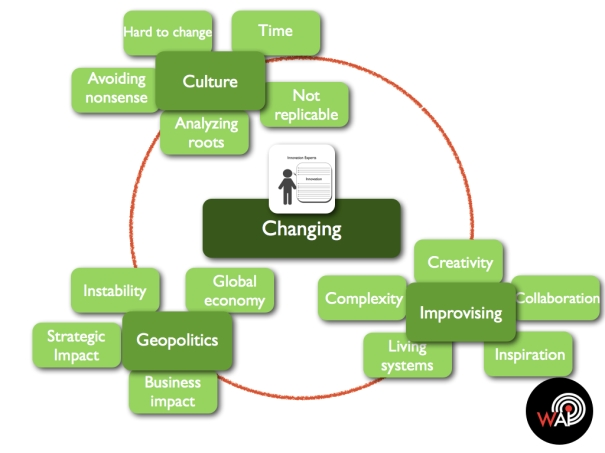 Transformative Innovation Changing