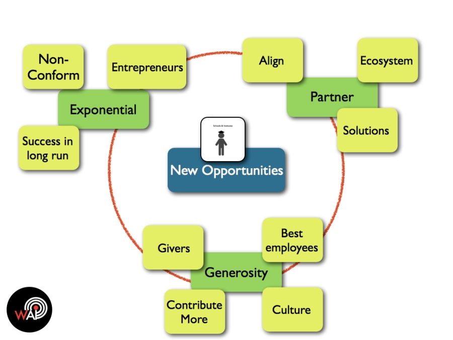 New Opportunities