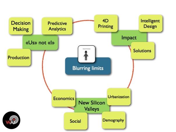 Blurring Limits