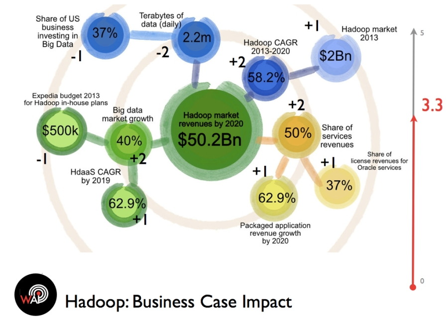 Business Case Impact