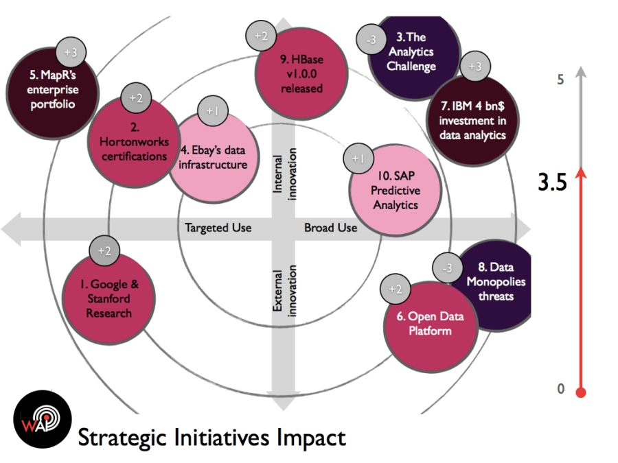 Strategic Initiatives Impact