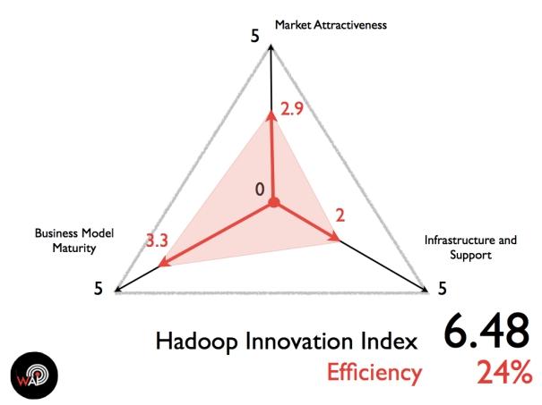 Hadoop Innovation Index