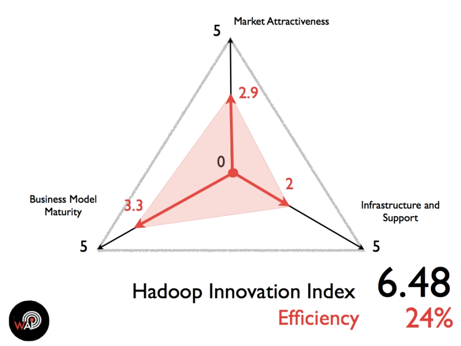 Hadoop Innovation Index