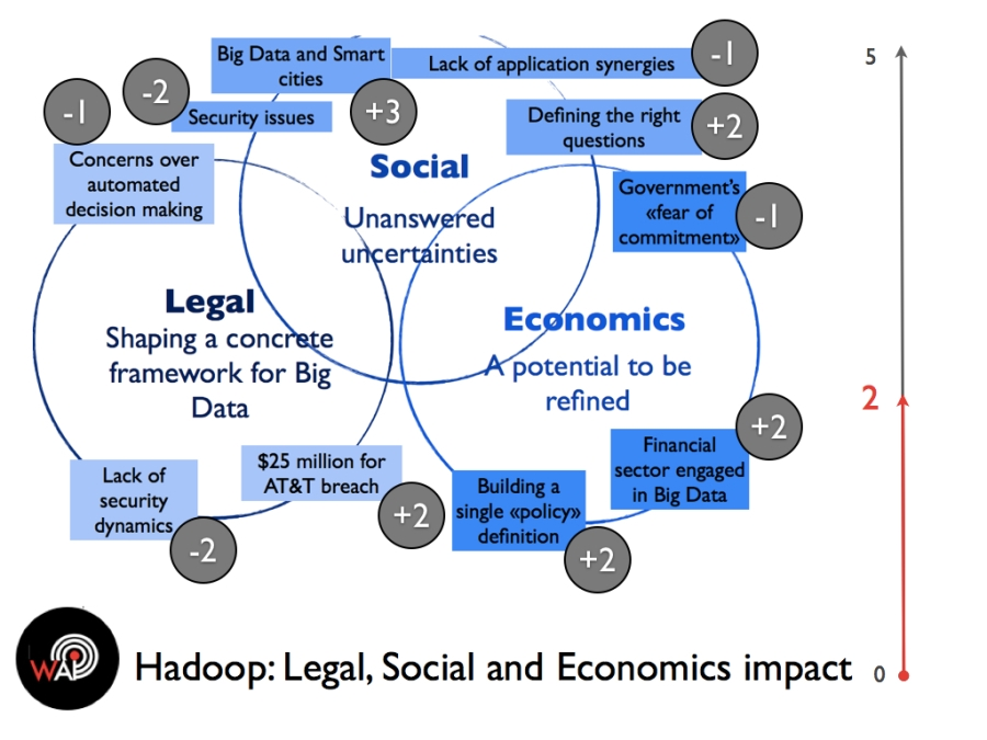 Hadoop Legal Social and Economics Impact
