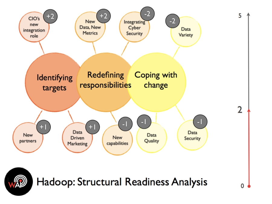 Structural Readiness Analysis