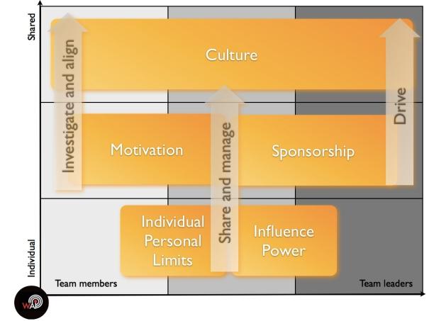 Virtual Leadership Real Limits