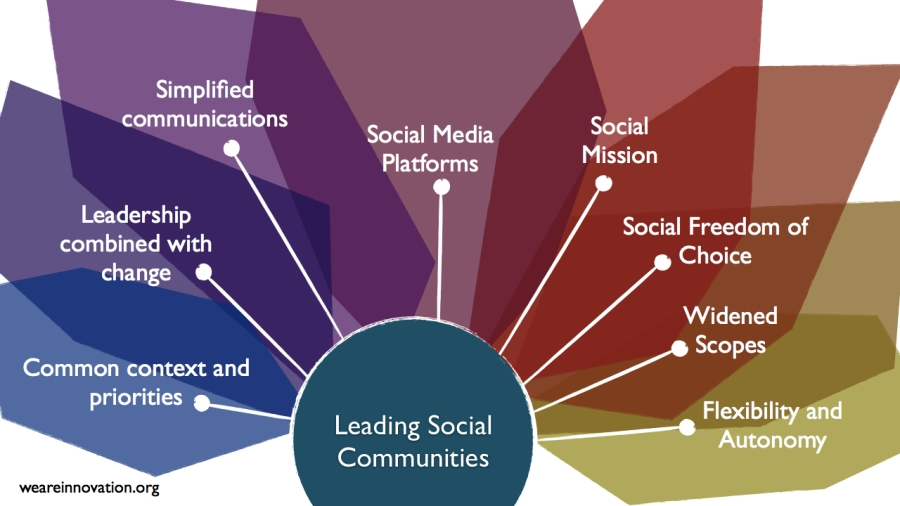 Social Communities.002