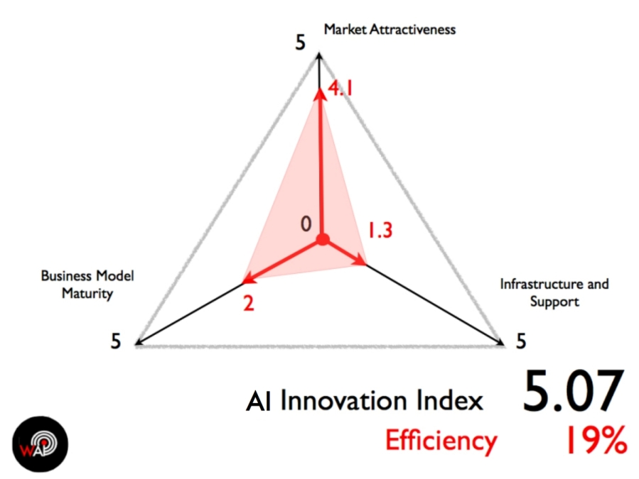 AI Innovation Index