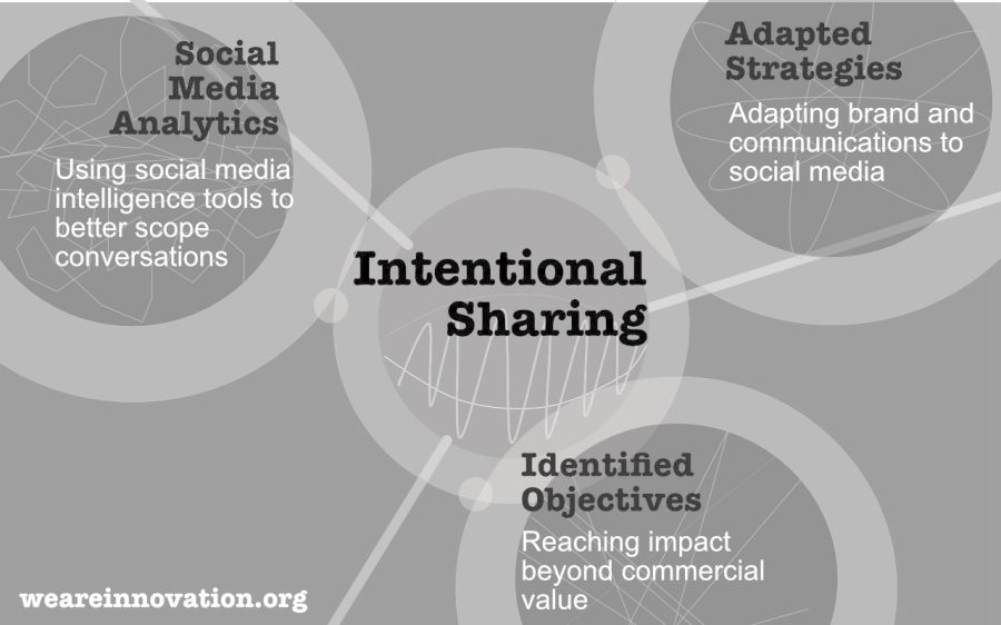 intentional-sharing
