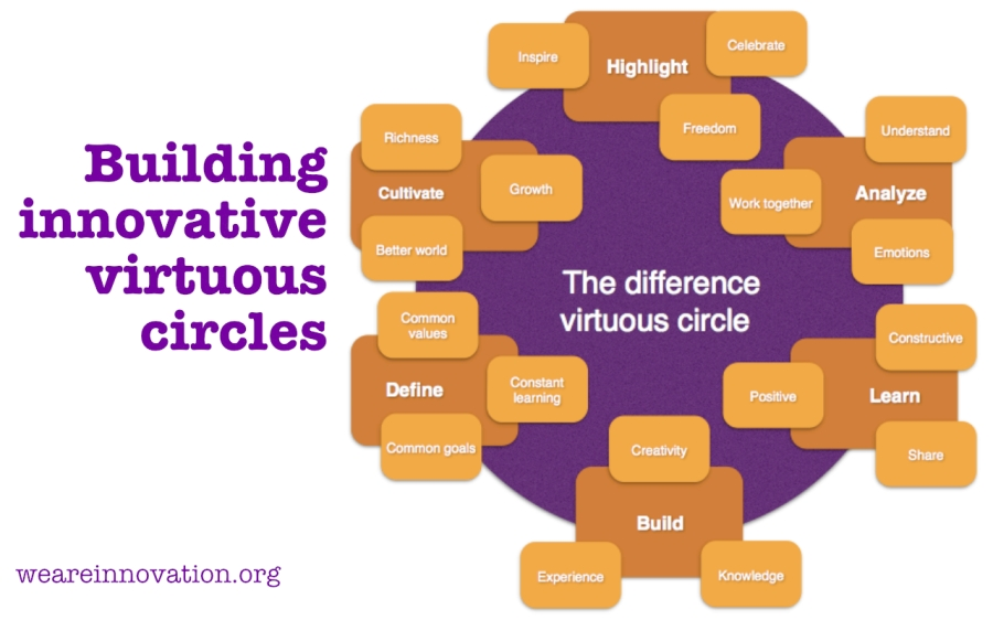 difference-virtuous-circles-wai